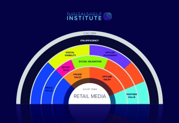 Study defines the value of retail media investment