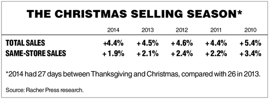 Christmas 2014 sales chart_WEB