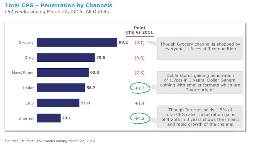IRI CPG Retail Channels Chart