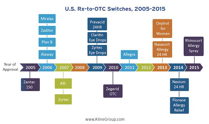 Kline Rx to OTC chart