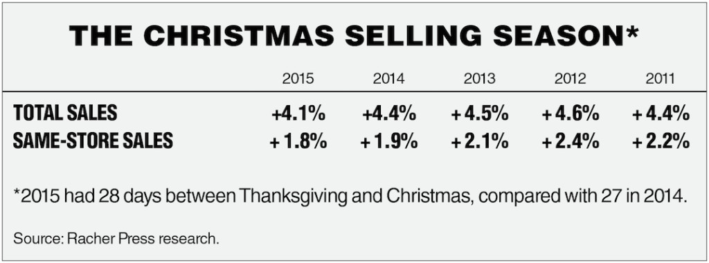 Holiday sales chart_2015