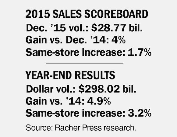 Chain Drug Sales_2015 Scoreboard