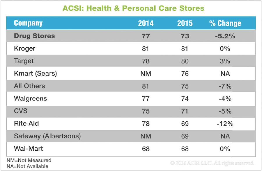 ACSI 2015_drug store chart