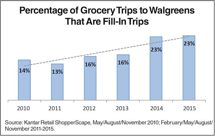 Kantar_Walgreens Grocery Fill-In Trip Chart