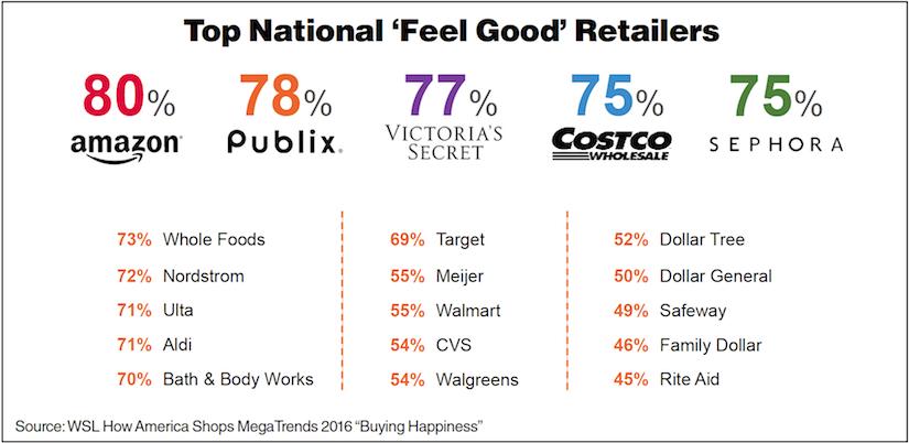 WSL_Feel Good Retailers Chart