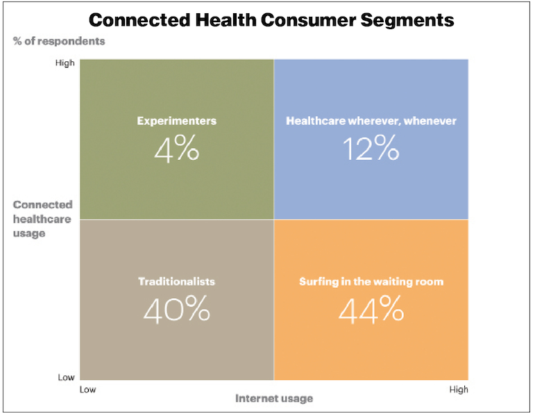 AT Kearney_Connected Health Consumer graphic