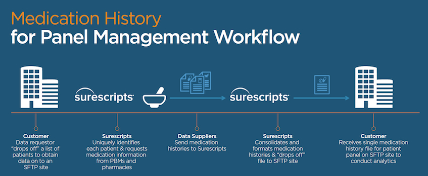 surescripts_medication-history-service