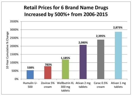 aarp-branded-drug-price-report-chart2_dec2016