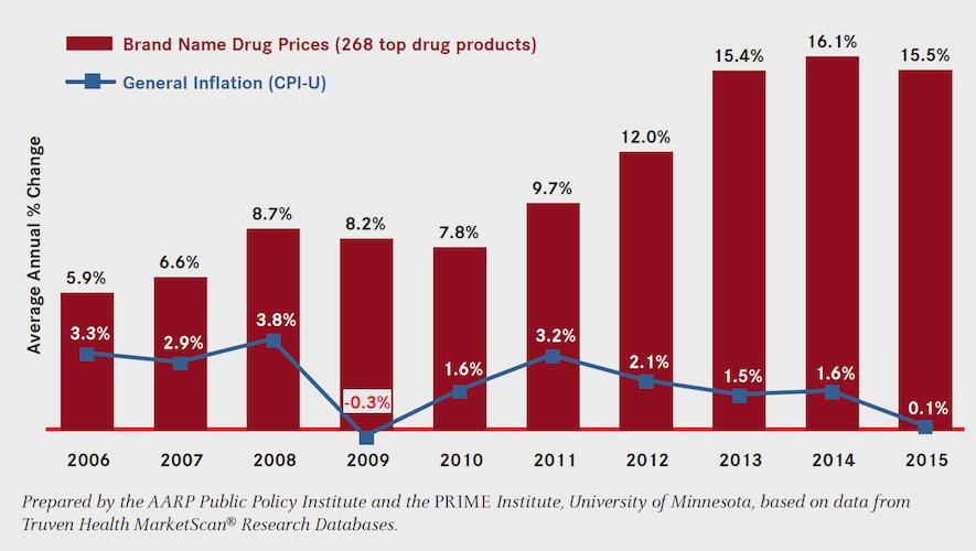 aarp-branded-drug-price-report-chart_dec2016