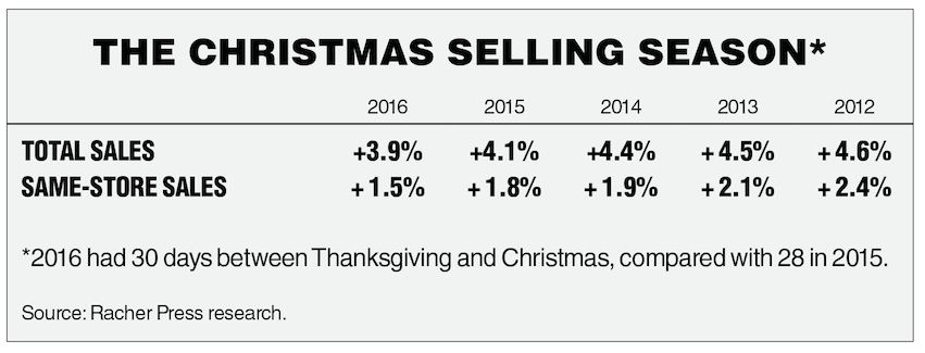 chain-drug-2016-holiday-sales-chart
