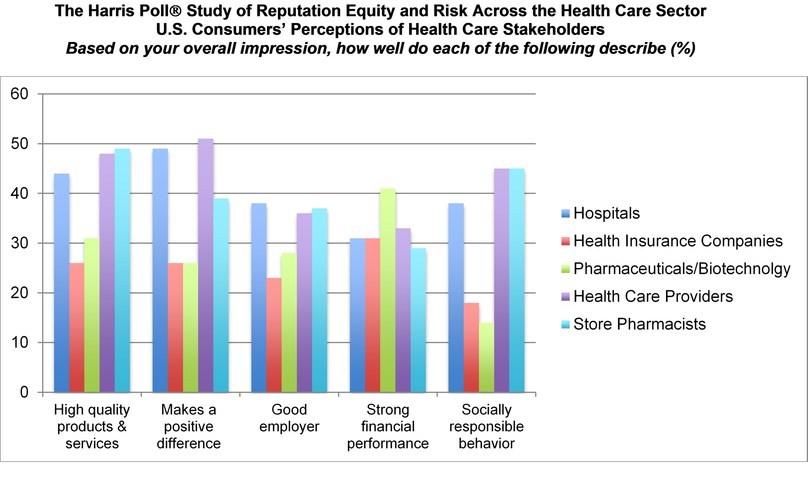 Harris Poll_Health Sector Reputation Survey