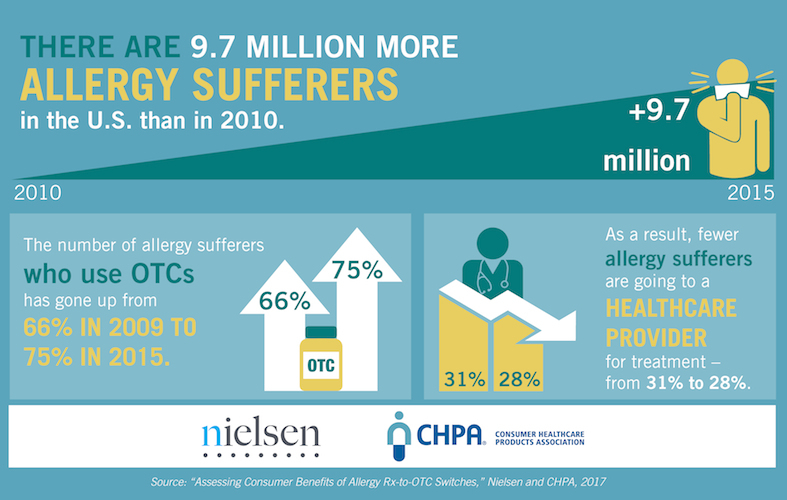 CHPA_Infographic_AdultAllergy_Nielsen_CHPA