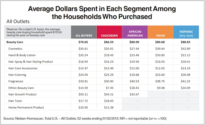 Nielsen Homescan_multicultural beauty care spending