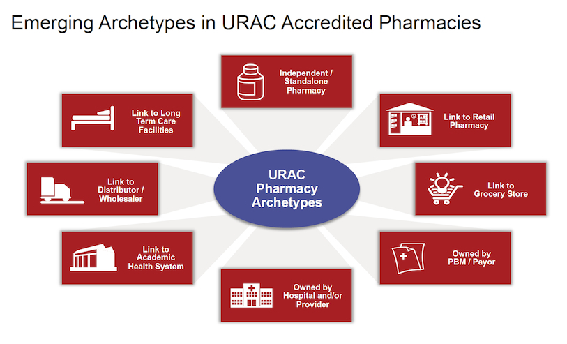 URAC Pharmacy Archetypes