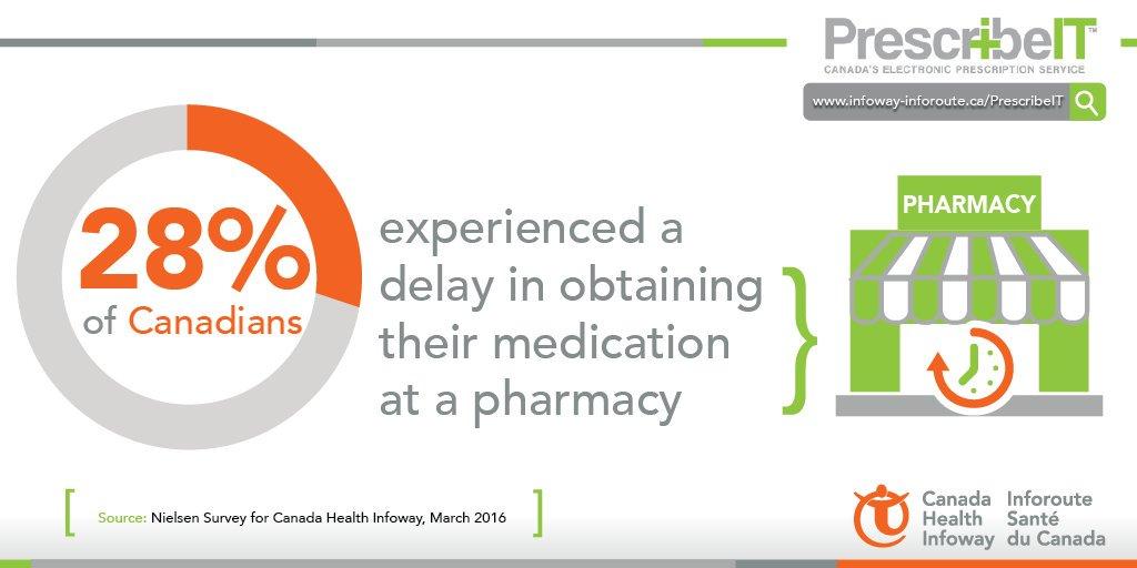 PrescribeIT_Canada Health Infoway